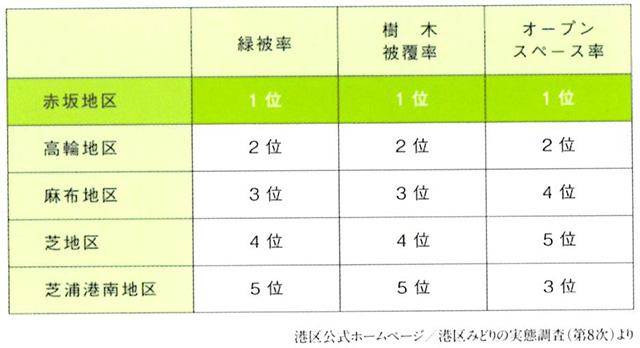 緑被率、樹木被覆率、オープンスペース率